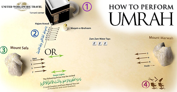 How to perform Umrah